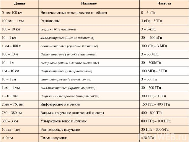 Длина Название Частота более 100 км Низкочастотные электрические колебания 0 – 3 кГц 100 км – 1 мм Радиоволны 3 кГц – 3 ТГц 100 – 10 км сверх низкие частоты 3 – 3-кГц 10 – 1 км километровые (низкие частоты) 30 -– 300 кГц 1 км – 100 м гектометровые (…