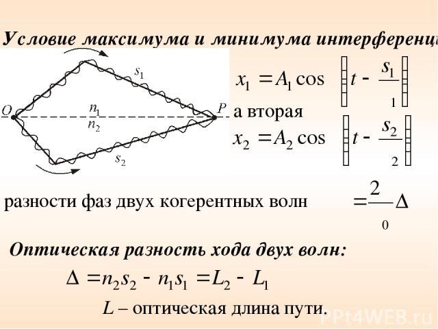Условие максимума и минимума интерференции а вторая разности фаз двух когерентных волн Оптическая разность хода двух волн: L – оптическая длина пути.