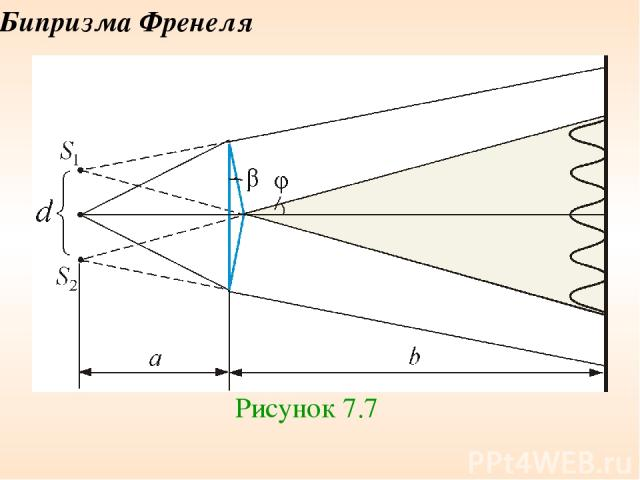 Бипризма Френеля Рисунок 7.7