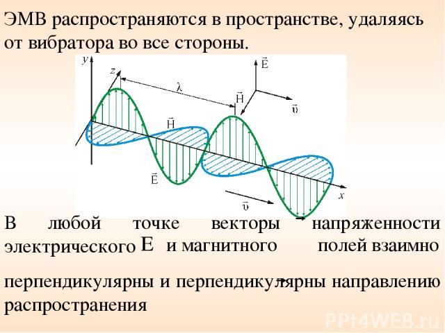 ЭМВ распространяются в пространстве, удаляясь от вибратора во все стороны. В любой точке векторы напряженности электрического и магнитного полей взаимно перпендикулярны и перпендикулярны направлению распространения