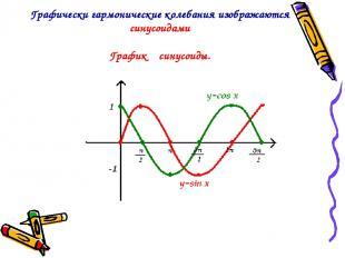 Графически гармонические колебания изображаются синусоидами График синусоиды.