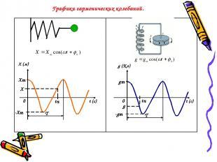 Графики гармонических колебаний. Х (м) t (c) g (Кл) t (c) Хm -Хm 0 0 tn Х tn gm