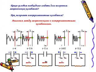 Аналогия между механическими и электромагнитными колебаниями. -Какие условия нео