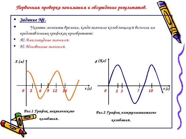 Первичная проверка понимания и обсуждение результатов. Задание №1. Указать моменты времени, когда значение колеблющихся величин на представленных графиках приобретают: А). Амплитудные значения. Б). Мгновенные значения. Х (м) t (c) t (c) 0 0 g (Кл) Р…