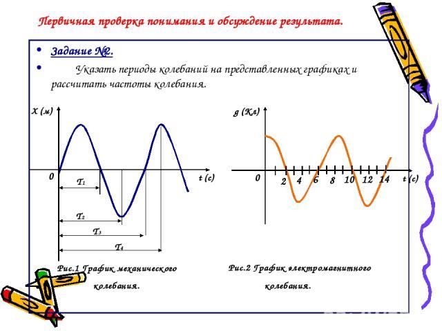 Первичная проверка понимания и обсуждение результата. Задание №2. Указать периоды колебаний на представленных графиках и рассчитать частоты колебания. Рис.1 График механического колебания. Х (м) t (c) Т1 Т2 Т3 Т4 t (c) 0 0 Рис.2 График электромагнит…
