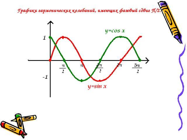 Графики гармонических колебаний, имеющих фазовый сдвиг П/2.
