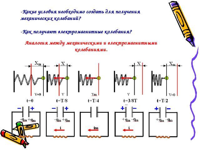 Аналогия между механическими и электромагнитными колебаниями. -Какие условия необходимо создать для получения механических колебаний? -Как получают электромагнитные колебания?