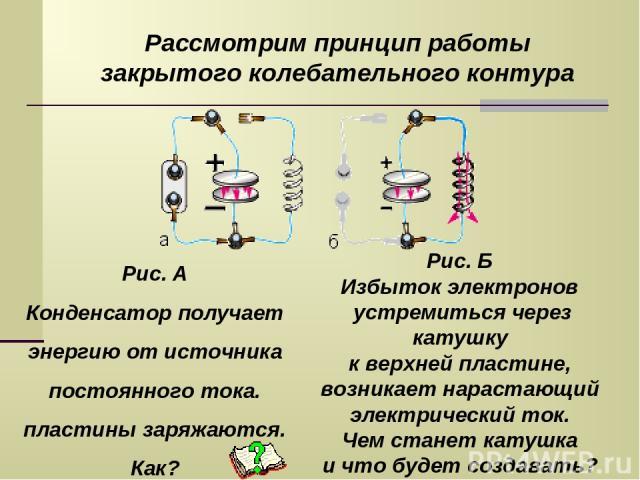 Рассмотрим принцип работы закрытого колебательного контура Рис. А Конденсатор получает энергию от источника постоянного тока. пластины заряжаются. Как? Рис. Б Избыток электронов устремиться через катушку к верхней пластине, возникает нарастающий эле…
