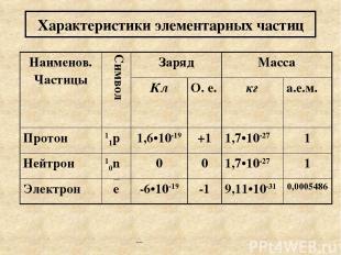 Характеристики элементарных частиц Наименов. Частицы Символ Заряд Масса Кл О. е.