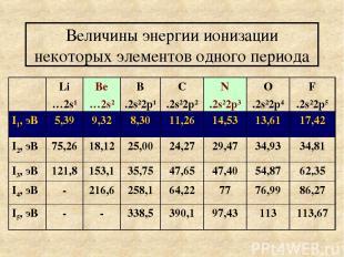 Величины энергии ионизации некоторых элементов одного периода Li …2s1 Ве …2s2 В