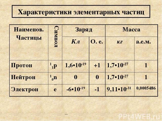 Характеристики элементарных частиц Наименов. Частицы Символ Заряд Масса Кл О. е. кг а.е.м. Протон 11p 1,6•10-19 +1 1,7•10-27 1 Нейтрон 10n 0 0 1,7•10-27 1 Электрон e -6•10-19 -1 9,11•10-31 0,0005486