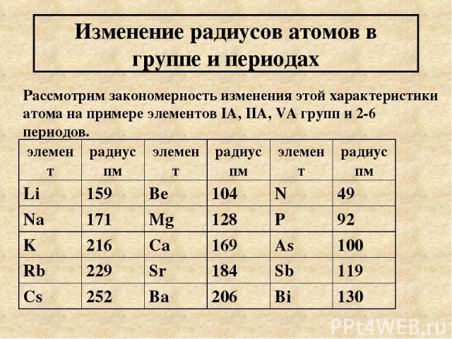 Изменение радиусов атомов в группе и периодах Рассмотрим закономерность изменения этой характеристики атома на примере элементов IA, IIA, VA групп и 2-6 периодов. элемент радиус пм элемент радиус пм элемент радиус пм Li 159 Be 104 N 49 Na 171 Mg 128…