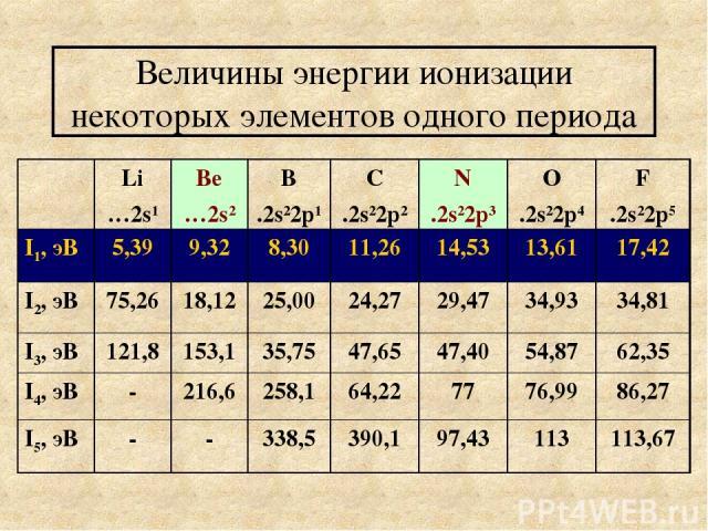 Величины энергии ионизации некоторых элементов одного периода Li …2s1 Ве …2s2 В .2s22p1 С .2s22p2 N .2s22p3 O .2s22p4 F .2s22p5 I1, эВ 5,39 9,32 8,30 11,26 14,53 13,61 17,42 I2, эВ 75,26 18,12 25,00 24,27 29,47 34,93 34,81 I3, эВ 121,8 153,1 35,75 4…