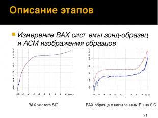 Описание этапов Измерение ВАХ системы зонд-образец и АСМ изображения образцов