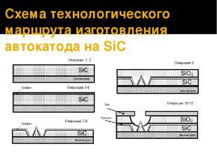 Схема технологического маршрута изготовления автокатода на SiC