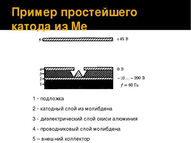 Пример простейшего катода из Me 1 - подложка 2 - катодный слой из молибдена 3 - диэлектрический слой окиси алюминия 4 - проводниковый слой молибдена 5 – внешний коллектор Испытания проводились в вакуумной камере, 10-7 Па