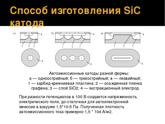 Способ изготовления SiC катода