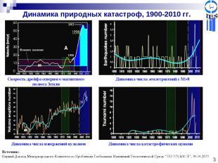 Динамика природных катастроф, 1900-2010 гг. Скорость дрейфа северного магнитного