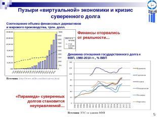 5 Пузыри «виртуальной» экономики и кризис суверенного долга Соотношение объема ф