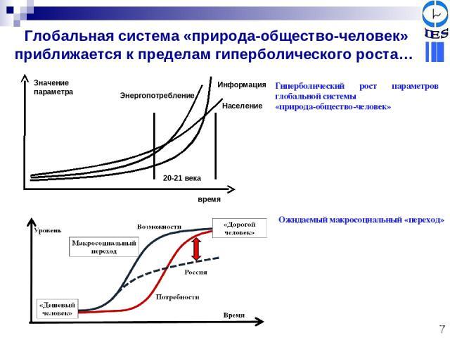 Глобальная система «природа-общество-человек» приближается к пределам гиперболического роста… Гиперболический рост параметров глобальной системы «природа-общество-человек» Ожидаемый макросоциальный «переход» 7