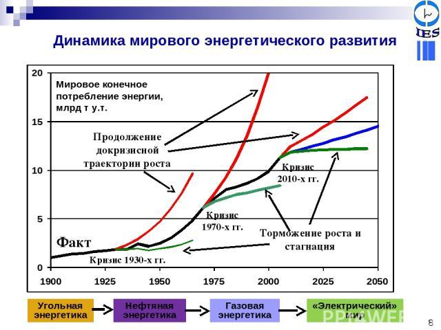 Кризис 1930-х гг. Нефтяная энергетика Газовая энергетика «Электрический» мир Угольная энергетика Мировое конечное потребление энергии, млрд т у.т. Кризис 2010-х гг. Кризис 1970-х гг. Продолжение докризисной траектории роста Торможение роста и стагна…