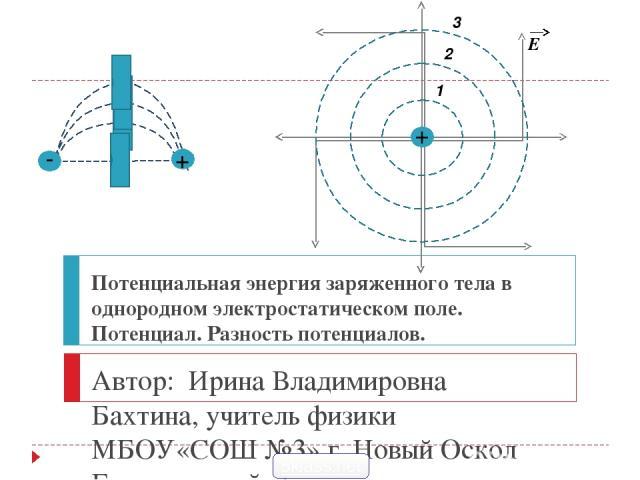 Работа при перемещении заряда в однородном электростатическом поле + - Е 1 2 d1 d2 Δd Вычислим работу поля при перемещении положительного заряда q из точки 1, находящейся на расстоянии d1 от «-» пластины, в точку 2, расположенную на расстоянии d2 от…