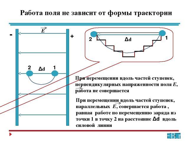 Связь между напряженностью электростатического поля и напряжением 1 2 Δd Е A = qE Δd Α = q ( φ1 – φ2) = qU U = E Δd Е = U / Δd U - разность потенциалов между точками 1 и 2; Δd – вектор перемещения, совпадающий по направлению с вектором Е Т.к. Α = q …