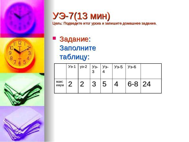УЭ-7(13 мин) Цель: Подведите итог урока и запишите домашнее задание. Задание: Заполните таблицу: Уэ-1 уэ-2 Уэ-3 Уэ-4 Уэ-5 Уэ-6 максимум 2 2 3 5 4 6-8 24