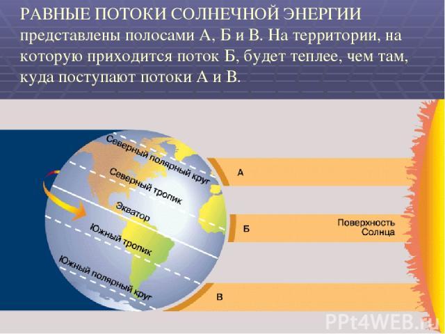РАВНЫЕ ПОТОКИ СОЛНЕЧНОЙ ЭНЕРГИИ представлены полосами А, Б и В. На территории, на которую приходится поток Б, будет теплее, чем там, куда поступают потоки А и В.