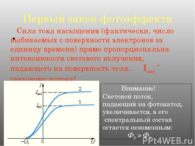 Первый закон фотоэффекта Сила тока насыщения (фактически, число выбиваемых с поверхности электронов за единицу времени) прямо пропорциональна интенсивности светового излучения, падающего на поверхность тела. Iнас ˜ световому потоку! Внимание! Светов…