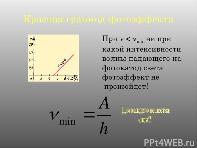 Красная граница фотоэффекта При < min ни при какой интенсивности волны падающего на фотокатод света фотоэффект не произойдет!