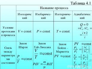 Таблица 4.1 δQ = 0 Закон Шарля Закон Гей-Люссака Закон Бойля – Мариотта Название