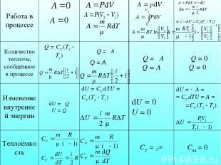 Работа в процессе δA = PdV = dU А = −∆U = CV(T1 T2) Количество теплоты, сообщённ