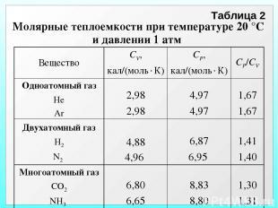 Таблица 2 Молярные теплоемкости при температуре 20 °С и давлении 1 атм Вещество