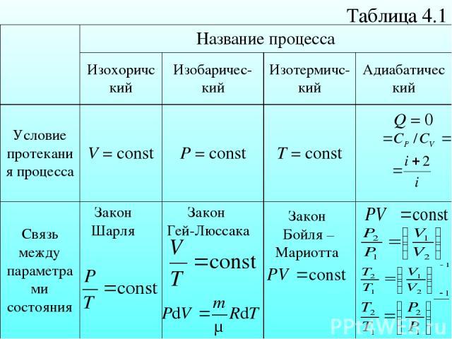 Таблица 4.1 δQ = 0 Закон Шарля Закон Гей-Люссака Закон Бойля – Мариотта Название процесса Изохоричский Изобаричес-кий Изотермичс-кий Адиабатический Условие протекания процесса V = const P = const T = const Связь между параметрами состояния