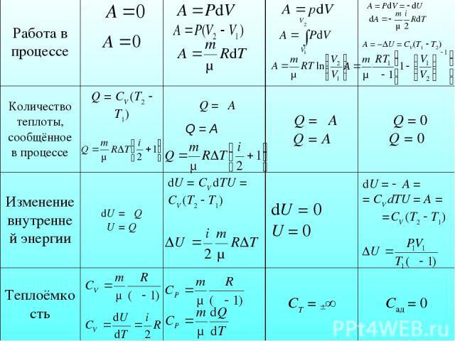 Работа в процессе δA = PdV = dU А = −∆U = CV(T1 T2) Количество теплоты, сообщённое в процессе Q = СV (T2 T1) δQ = δA Q = A δQ = δA Q = A δQ = 0 Q = 0 Изменение внутренней энергии dU = δQ U = Q dU = СV dTU = СV (T2 T1) dU = 0 U = 0 dU = δA = = СV dTU…