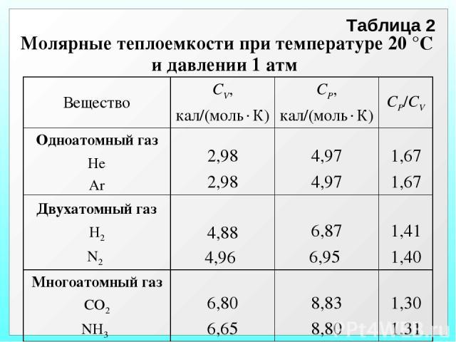 Таблица 2 Молярные теплоемкости при температуре 20 °С и давлении 1 атм Вещество СV, кал/(моль К) СP, кал/(моль К) СP/CV Одноатомный газ He Ar 2,98 2,98 4,97 4,97 1,67 1,67 Двухатомный газ H2 N2 4,88 4,96 6,87 6,95 1,41 1,40 Многоатомный газ СО2 NH3 …
