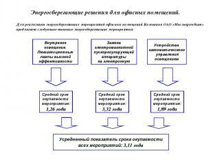 Для реализации энергосберегающих мероприятий офисных помещений Компания ОАО «Мос