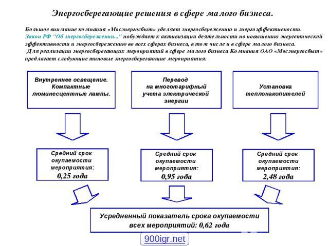 Энергосберегающие решения в сфере малого бизнеса. Большое внимание компания «Мосэнергосбыт» уделяет энергосбережению и энергоэффективности. Закон РФ