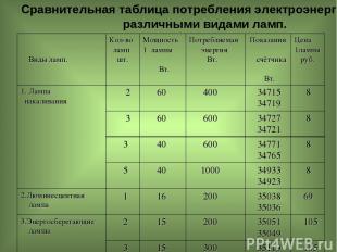 Сравнительная таблица потребления электроэнергии различными видами ламп. Виды ла