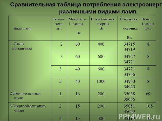 Сравнительная таблица потребления электроэнергии различными видами ламп. Виды ламп. Кол-во ламп шт. Мощность 1 лампы Вт. Потребляемая энергия Вт. Показания счётчика Вт. Цена 1лампы руб. 1. Лампа накаливания 2 60 400 34715 34719 8 3 60 600 34727 3472…