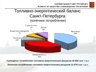 Топливно-энергетический баланс Санкт-Петербурга (конечное потребление) Суммарное