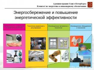 Энергосбережение и повышение энергетической эффективности Администрация Санкт-Пе