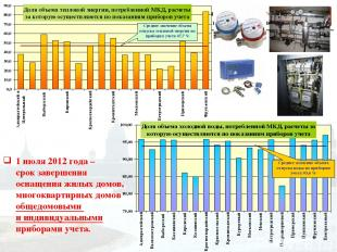 1 июля 2012 года – срок завершения оснащения жилых домов, многоквартирных домов