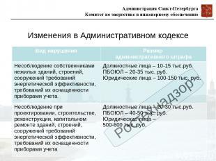 Ростехнадзор Изменения в Административном кодексе Вид нарушения Размер администр