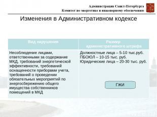 Изменения в Административном кодексе ГЖИ Вид нарушения Размер административного