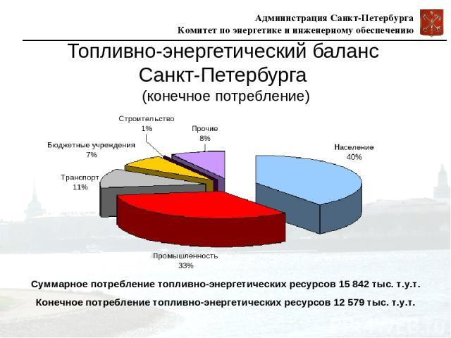 Топливно-энергетический баланс Санкт-Петербурга (конечное потребление) Суммарное потребление топливно-энергетических ресурсов 15 842 тыс. т.у.т. Конечное потребление топливно-энергетических ресурсов 12 579 тыс. т.у.т. Администрация Санкт-Петербурга …