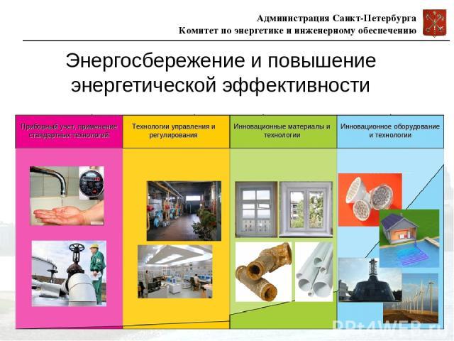Энергосбережение и повышение энергетической эффективности Администрация Санкт-Петербурга Комитет по энергетике и инженерному обеспечению