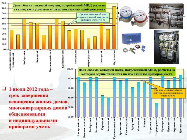 1 июля 2012 года – срок завершения оснащения жилых домов, многоквартирных домов общедомовыми и индивидуальными приборами учета. Администрация Санкт-Петербурга Комитет по энергетике и инженерному обеспечению