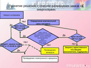 * Принятие решения о способе размещения заказа на энергосервис Определение макси